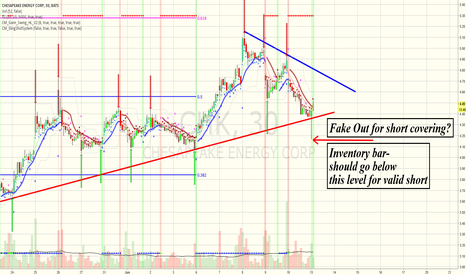 CHK: CHK confusion  and trendlines