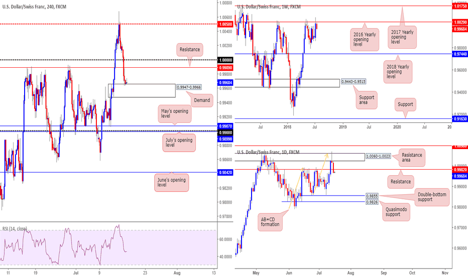 USDCHF: Interesting technicals on the USD/CHF this morning