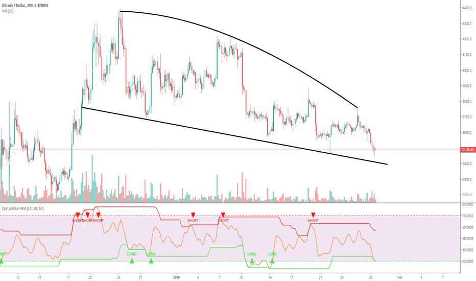BTCUSD: Bitcoin descending channel and what to expect (BTC)