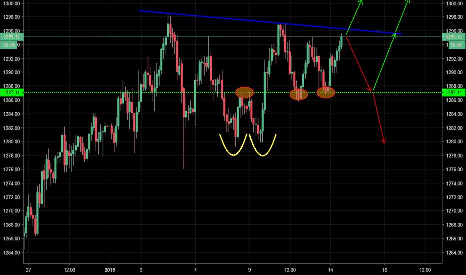 GOLD: GOLD - Trend resistance holding bulls back, will it break?..