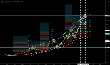 BTCUSD: BITCOIN LAST BULLISH WAVE. CME FUTURES LAUNCH MID-END DECEMBER.