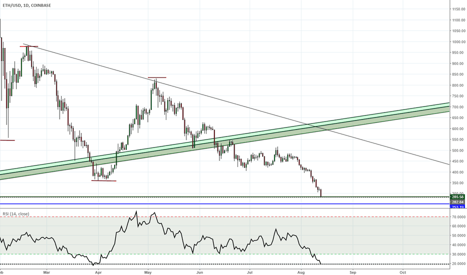 ETHUSD: Ethereum Update 13aug18 How low can it go? Accumulation part1