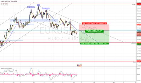 EURUSD: EURUSD Short Position (4Hr Timeframe)