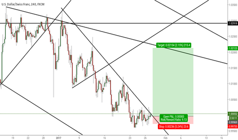 USDCHF: Potential Trend Change USD/CHF