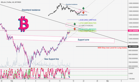 BTCUSD: Bitcoin: analysis that will Not tell you anything