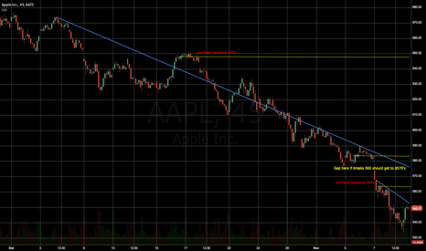 AAPL: Apple resistance and gap
