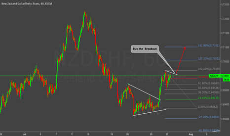 NZDCHF: Buy Setup - Compra Set Up NZDCHF