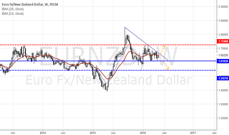 EURNZD: Triangle pattern! Upwards move to be continued?