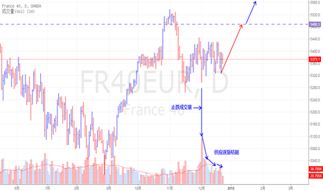 FR40EUR: France40 供应逐渐枯竭,上涨指日可待