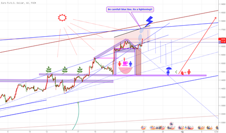 EURUSD: EURUSD/ waiting for short_ version 2