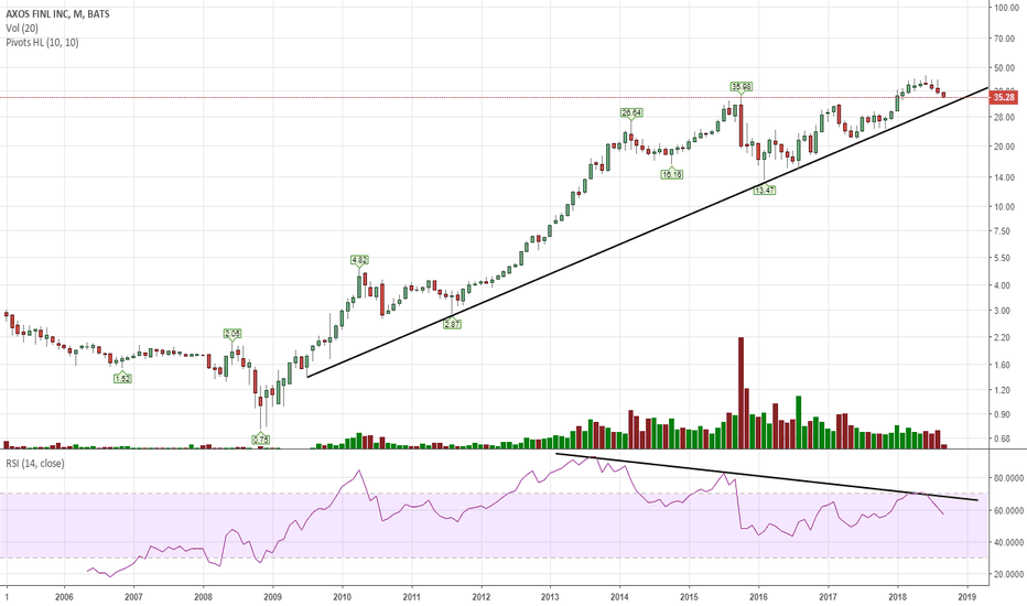 BOFI: It is very close to long term support