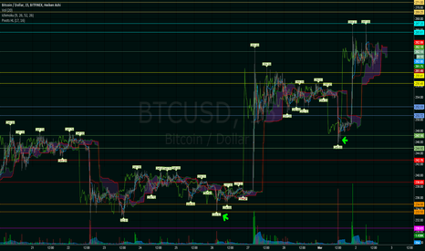 BTCUSD: All new lines