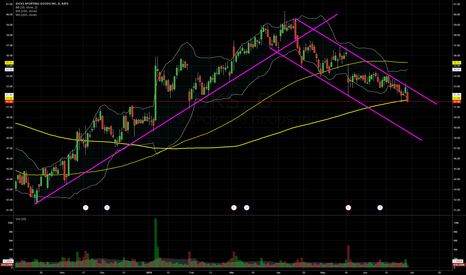 DKS: $DKS a new down-trending channel has begun to emerge