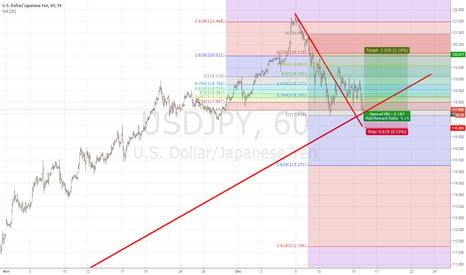 USDJPY: Long on USD/JPY