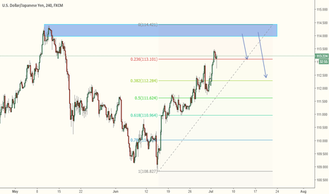 USDJPY: USDJPY - Short Term Trade