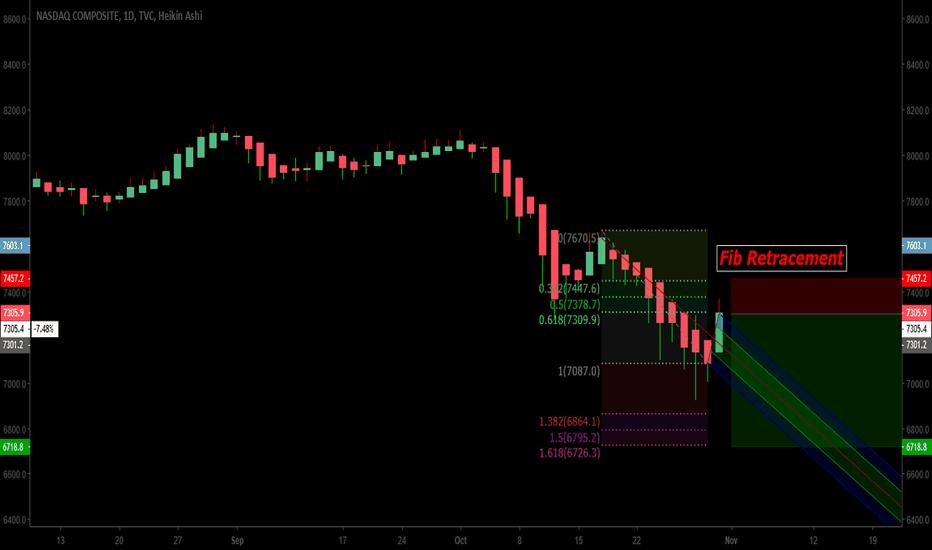 IXIC: NASDAQ - Ripe for Retracement