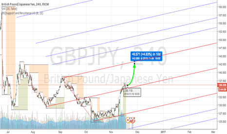 GBPJPY: GBP / JPY Uptrend Forecast