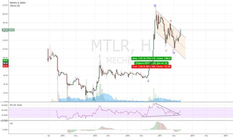 MTLR: Мечел: лонг