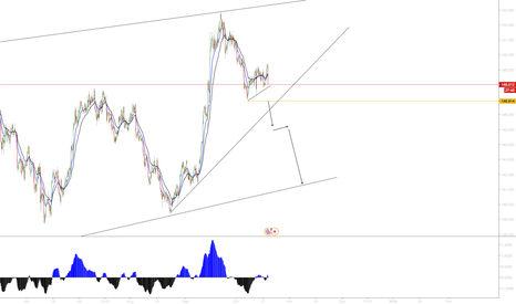 GBPJPY: GBPJPY goes down!!