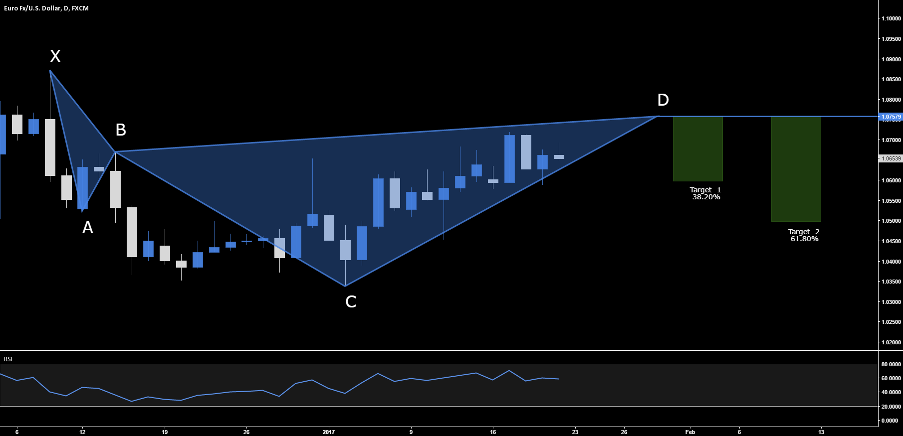 EUR.USD - BEARISH CYPHER SETUP - 1.0757