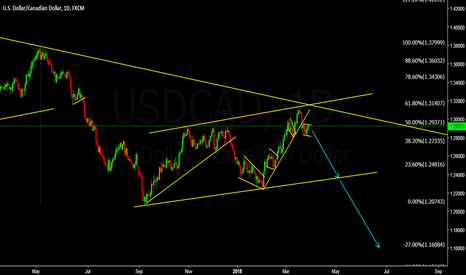 USDCAD: USDCAD is setting up for breakdown