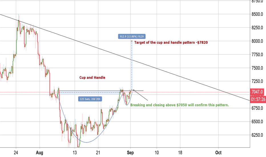 BTCUSD: BTC cup and Handle pattern target $7820