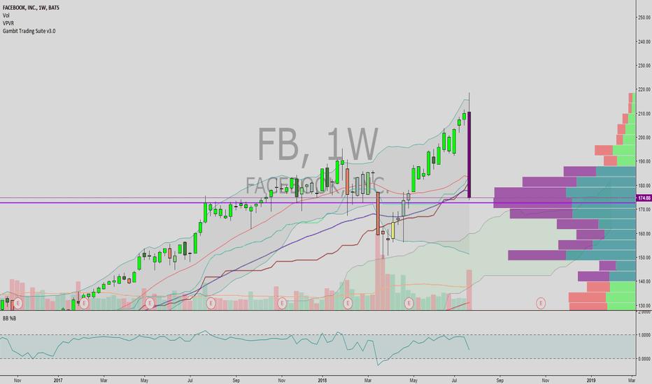 FB: the facebook bounce