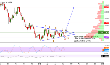 XCUUSD: WAITING FOR BREAK OUT