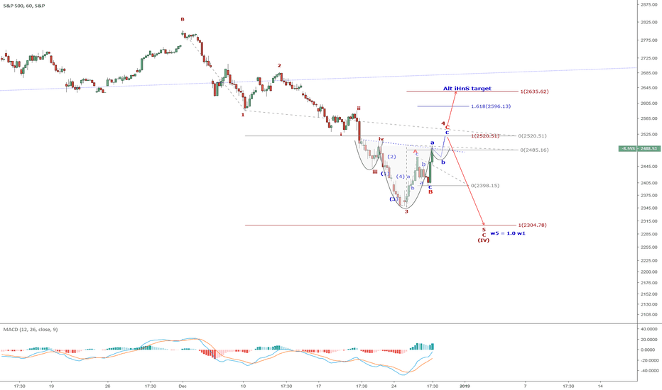 SPX: SPX: Wave 4 is an expanded ABC with potential iHnS as well