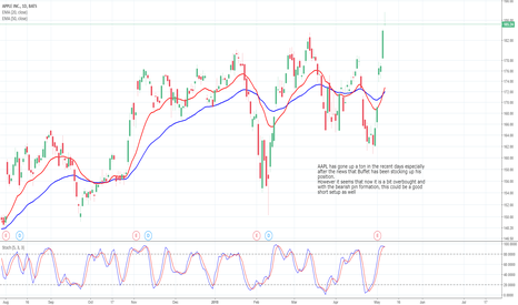 AAPL: AAPL Daily Chart Analysis - 8th May