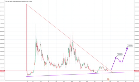 PAYUSD: PAY - USD тренд на ближайшее время