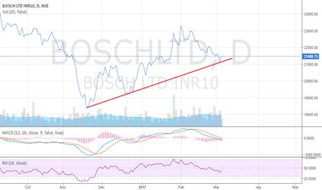 BOSCHLTD: Bosch