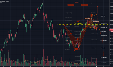 BTCUSD: Yellow is the New Red