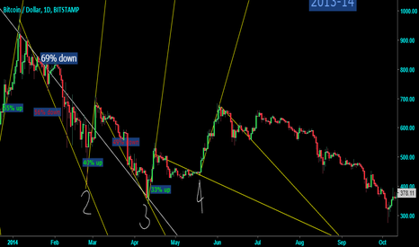 BTCUSD: BITCOIN 1 DAY CHART 2013 TO 14