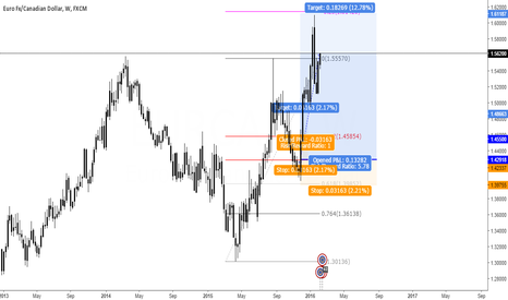 EURCAD: One good trade pays for them all!!!
