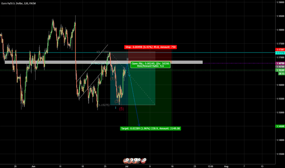 EURUSD: $EURUSD short incoming