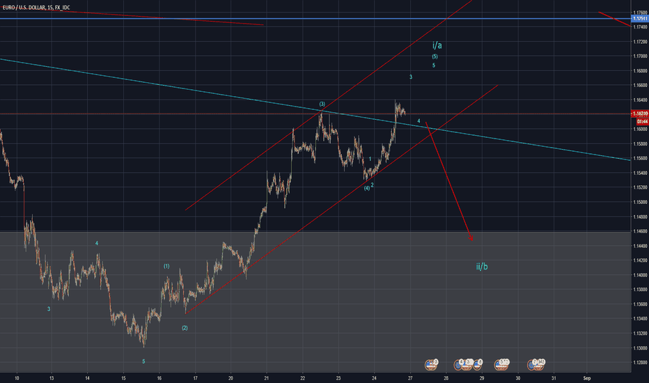 EURUSD: Euro Short term correction before next up move (Elliott Wave)