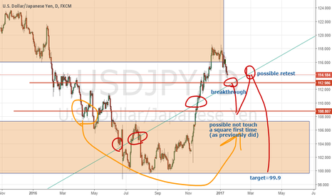 USDJPY: I have sold USDJPY pair awaiting of a huuuuuge drop soon.