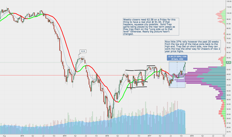 CL1!: Weekly Chart of Crude Value Zone still here $CL_F
