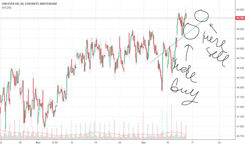 UNA: Unilever nice trend