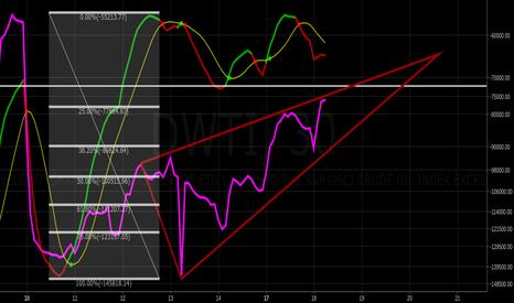 DWTI: ascending triangle on 30min time frame
