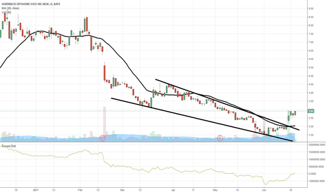 HOS: $HOS aiming for $3 breakout.