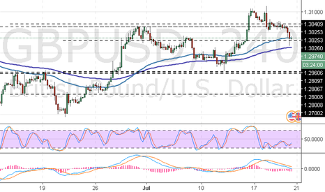 GBPUSD: GBP/USD: análise geral