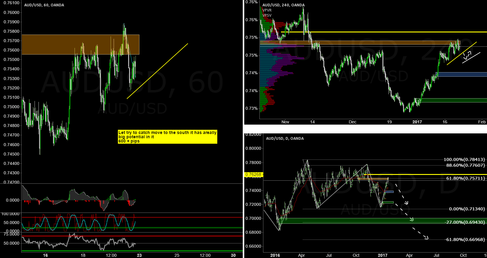 AUDUSD one of my preferred instrumentsfor shorting next 2 months