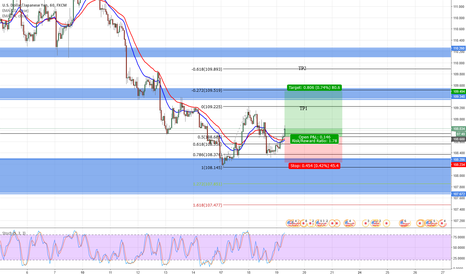 USDJPY: USDJPY long chance