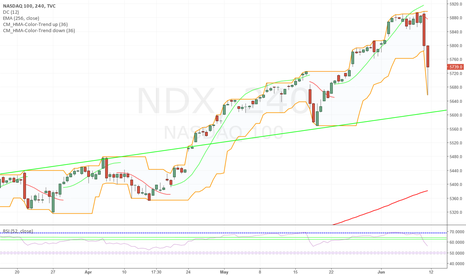 NDX: Retest of the Trend Running