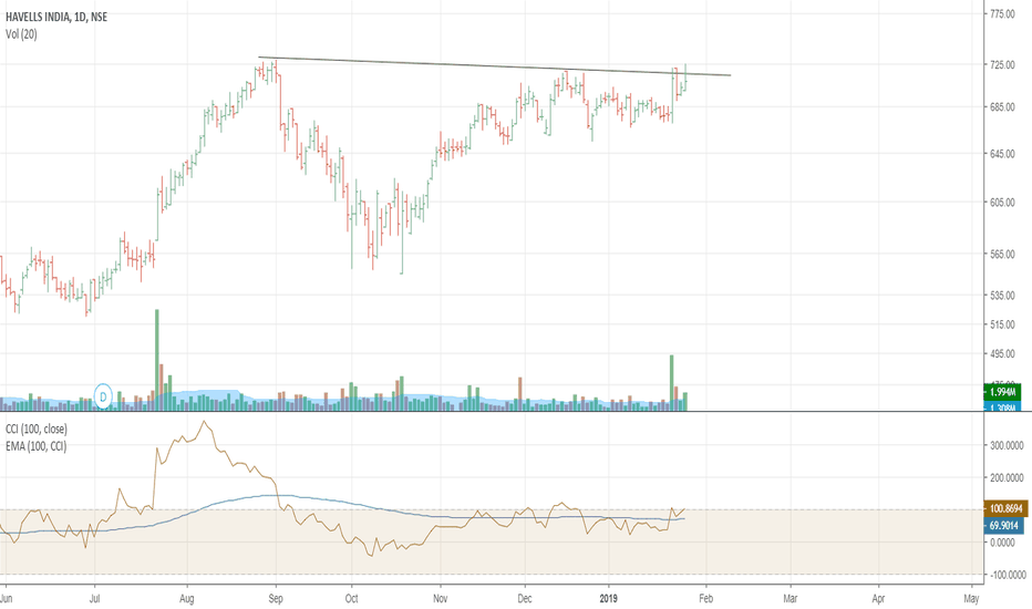 HAVELLS: Havells above 725 for long position