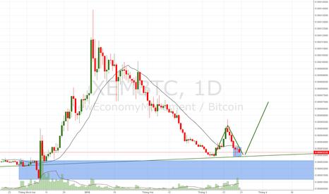XEMBTC: XEM/BTC đang tạo mô hình 2 đáy.