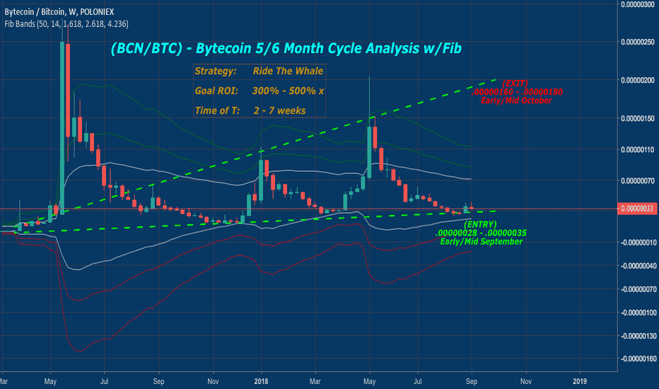 BCNBTC: (BCN/BTC) - Bytecoin 5/6month PUMP CYCLE DUE:  Ride the Whale 4x