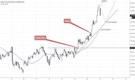 WDOX2017: Pontos de trading: Mini dólar (WDOX17)
